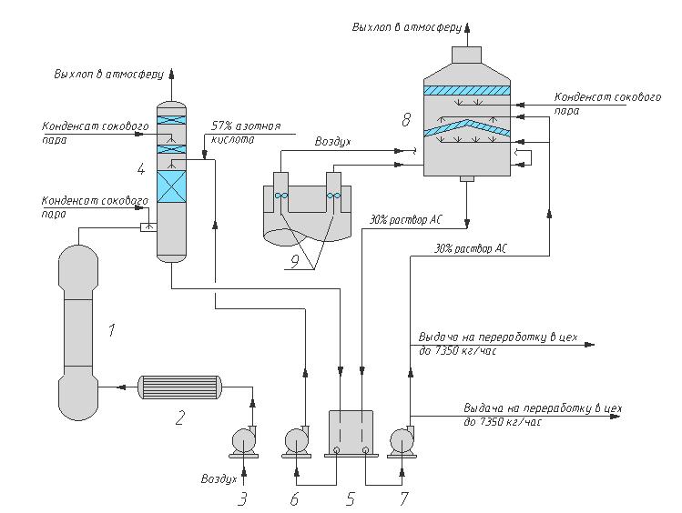 Принципиальная технологическая схема установки очистки воздуха