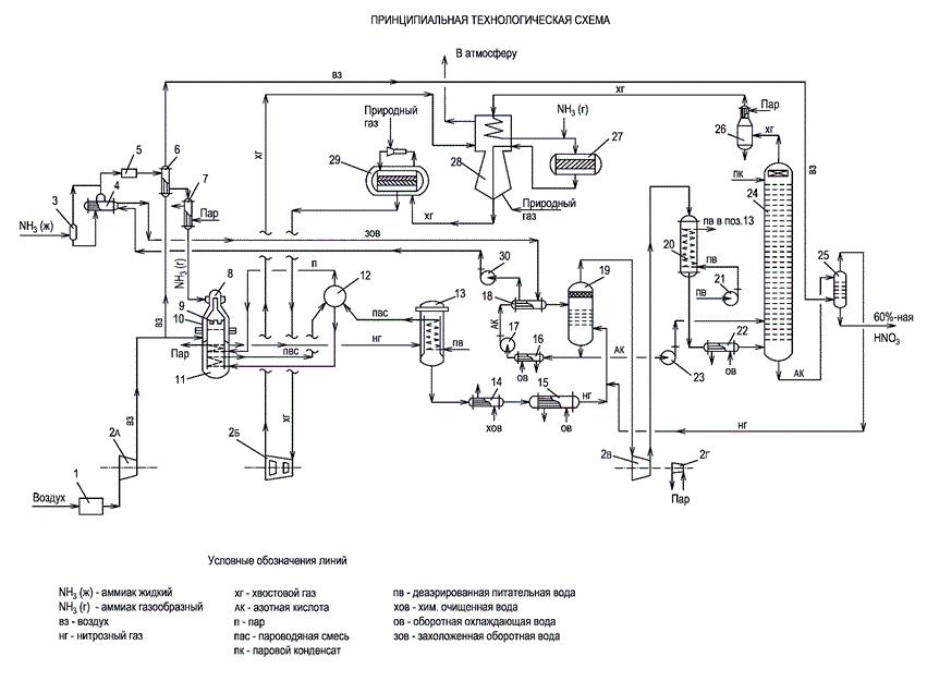 Схема HNO3_1