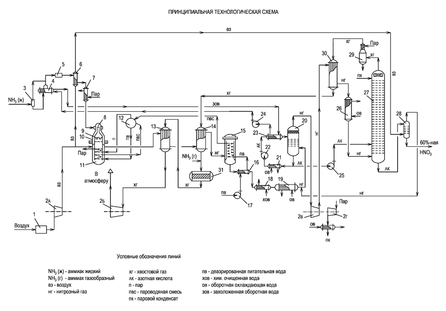 Схема HNO3_2